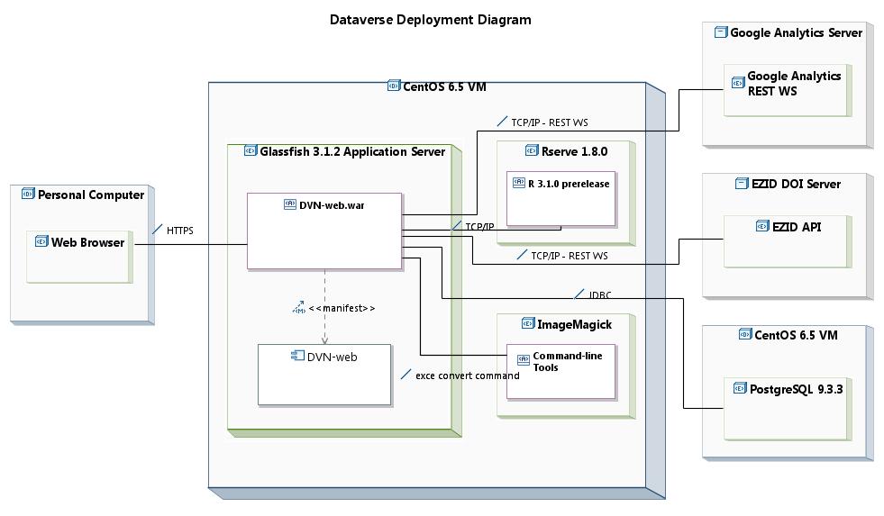 Dataverse deployment diagrams deployment diagram ccuart Choice Image